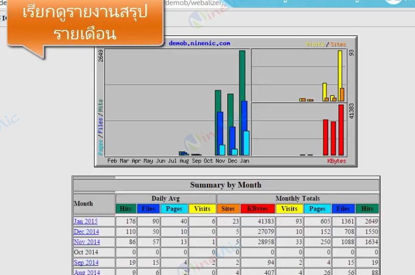 คู่มือเว็บไซต์สำเร็จรูป ninenic - สถิติการเยี่ยมชมเว็บไซต์(web statistics)